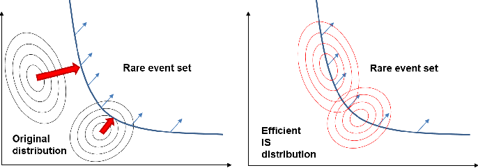 Figure 3 for A Versatile Approach to Evaluating and Testing Automated Vehicles based on Kernel Methods