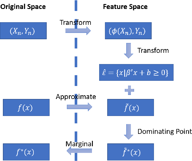 Figure 4 for A Versatile Approach to Evaluating and Testing Automated Vehicles based on Kernel Methods