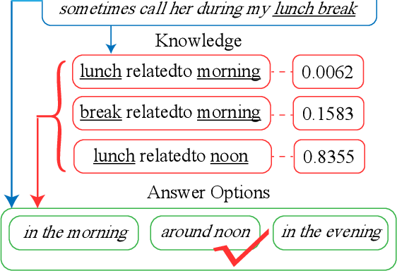 Figure 1 for Reference Knowledgeable Network for Machine Reading Comprehension