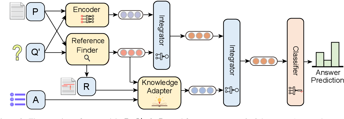 Figure 3 for Reference Knowledgeable Network for Machine Reading Comprehension