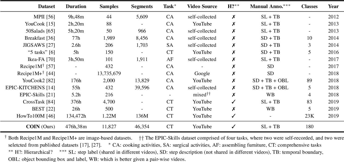 Figure 2 for Comprehensive Instructional Video Analysis: The COIN Dataset and Performance Evaluation