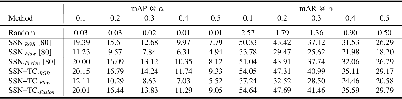 Figure 4 for Comprehensive Instructional Video Analysis: The COIN Dataset and Performance Evaluation