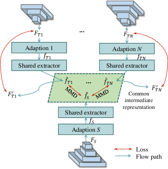 Figure 3 for Knowledge Amalgamation from Heterogeneous Networks by Common Feature Learning