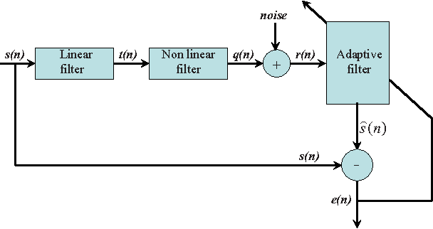 Figure 3 for Extension of Wirtinger Calculus in RKH Spaces and the Complex Kernel LMS