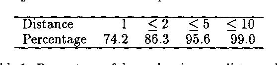 Figure 2 for A New Statistical Parser Based on Bigram Lexical Dependencies