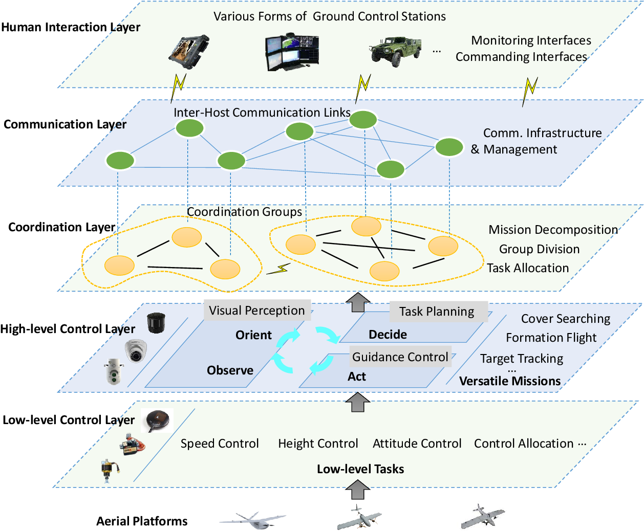 Figure 1 for Mission Oriented Miniature Fixed-wing UAV Swarms: A Multi-layered and Distributed Architecture