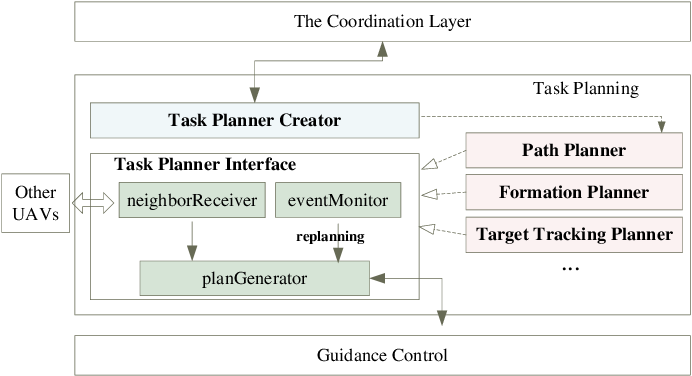Figure 2 for Mission Oriented Miniature Fixed-wing UAV Swarms: A Multi-layered and Distributed Architecture