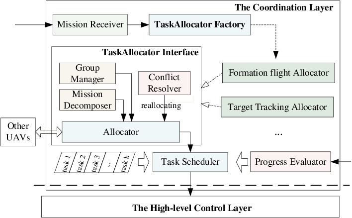Figure 3 for Mission Oriented Miniature Fixed-wing UAV Swarms: A Multi-layered and Distributed Architecture