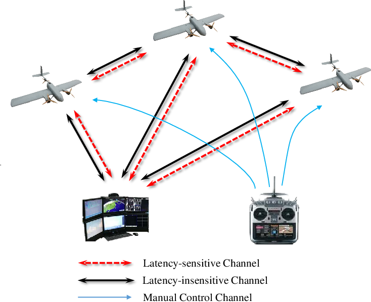 Figure 4 for Mission Oriented Miniature Fixed-wing UAV Swarms: A Multi-layered and Distributed Architecture