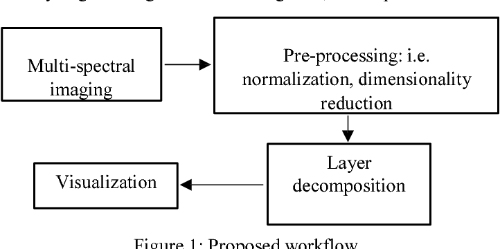 Figure 1 for Sketch Layer Separation in Multi-Spectral Historical Document Images