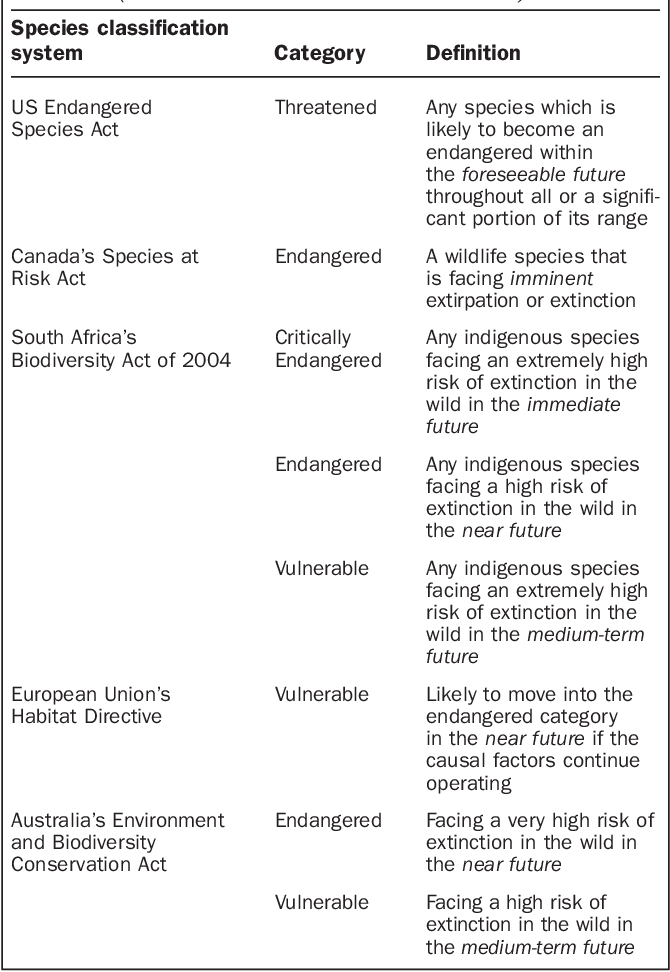Table 3 from Time Horizons and Extinction Risk in Endangered Species