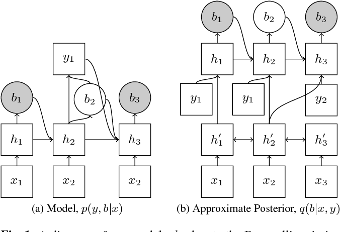 Figure 1 for Learning Hard Alignments with Variational Inference