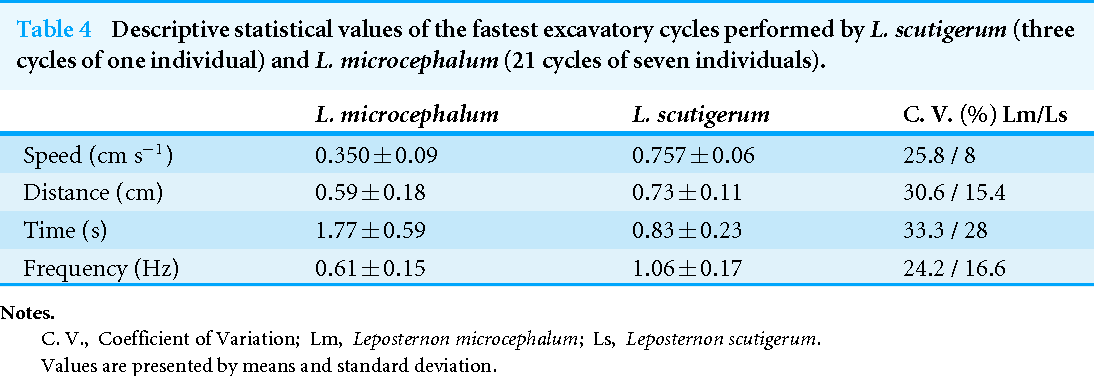 Table 4 Descriptive statistical values of the fastest excavatory cycles performed by L. scutigerum (three cycles of one individual) and L. microcephalum (21 cycles of seven individuals).