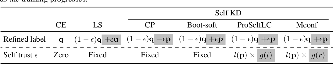 Figure 3 for Not All Knowledge Is Created Equal