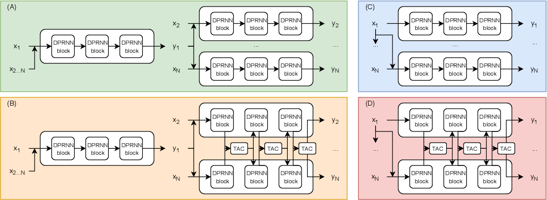 Figure 1 for End-to-end Microphone Permutation and Number Invariant Multi-channel Speech Separation