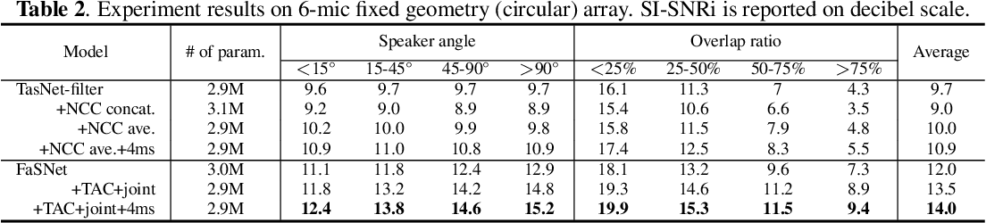 Figure 3 for End-to-end Microphone Permutation and Number Invariant Multi-channel Speech Separation