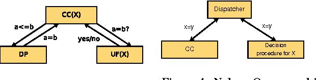 Figure 4: Nelson-Oppen architecture