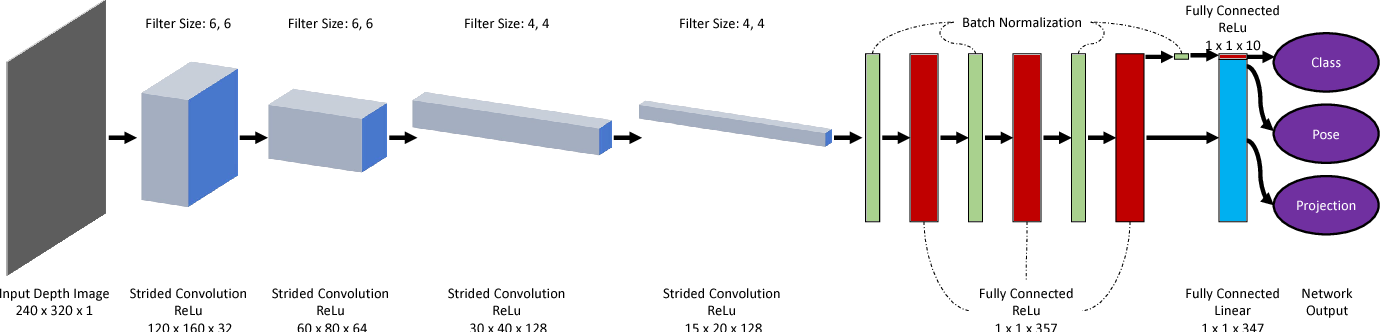 Figure 1 for Hybrid Bayesian Eigenobjects: Combining Linear Subspace and Deep Network Methods for 3D Robot Vision