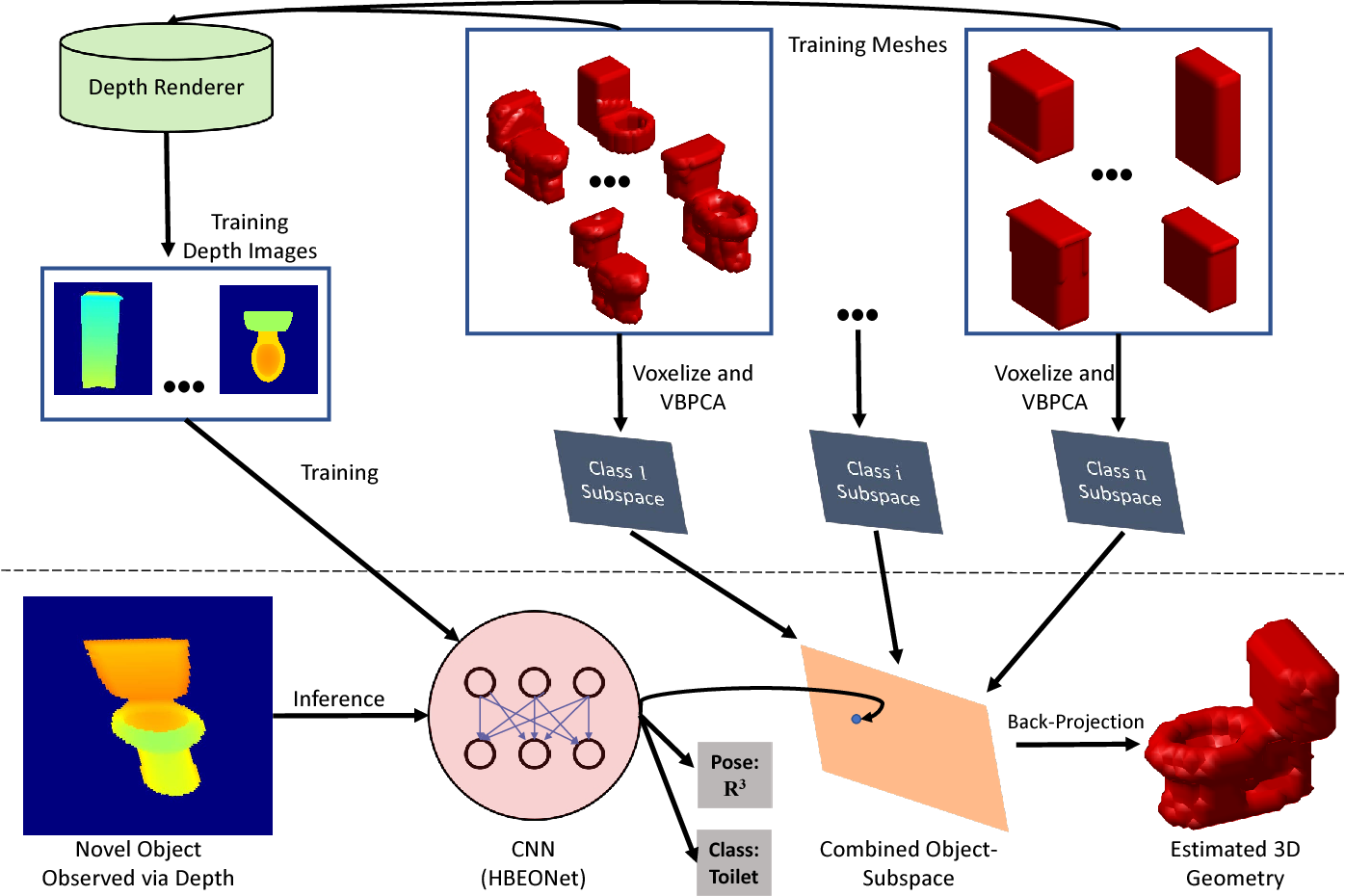 Figure 2 for Hybrid Bayesian Eigenobjects: Combining Linear Subspace and Deep Network Methods for 3D Robot Vision