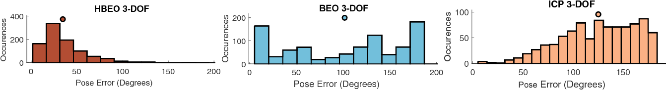 Figure 3 for Hybrid Bayesian Eigenobjects: Combining Linear Subspace and Deep Network Methods for 3D Robot Vision