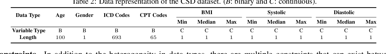 Figure 3 for Generating Electronic Health Records with Multiple Data Types and Constraints