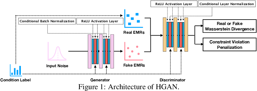 Figure 2 for Generating Electronic Health Records with Multiple Data Types and Constraints