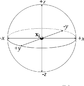 Figure 1 for Pattern Search Multidimensional Scaling