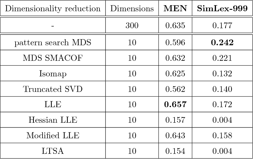 Figure 2 for Pattern Search Multidimensional Scaling