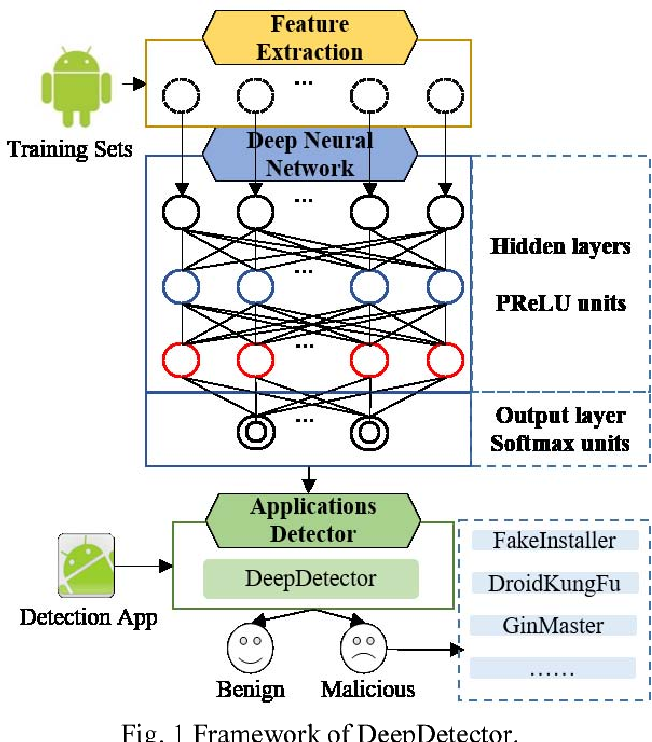 Figure 1 from DeepDetector: Android Malware Detection using Deep