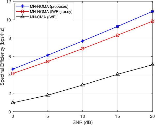 Figure 1 for Resource Allocation for Mixed Numerology NOMA