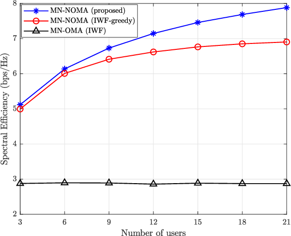 Figure 2 for Resource Allocation for Mixed Numerology NOMA