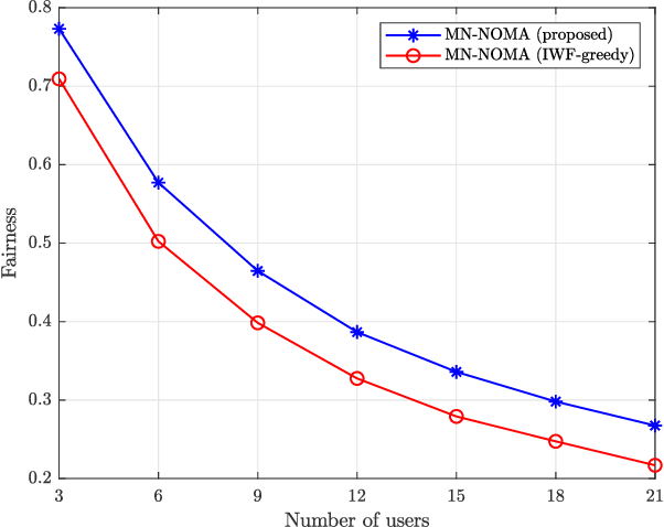 Figure 3 for Resource Allocation for Mixed Numerology NOMA