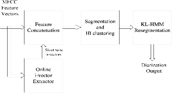 Figure 2 from Integrating online i-vector extractor with