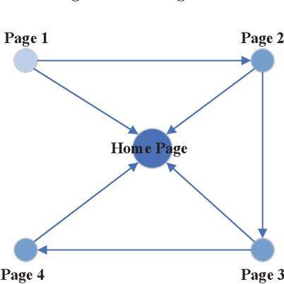 Figure 3 for Big Networks: A Survey