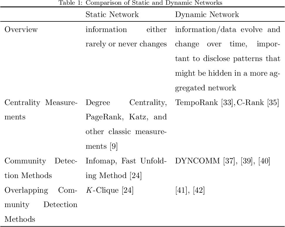 Figure 2 for Big Networks: A Survey