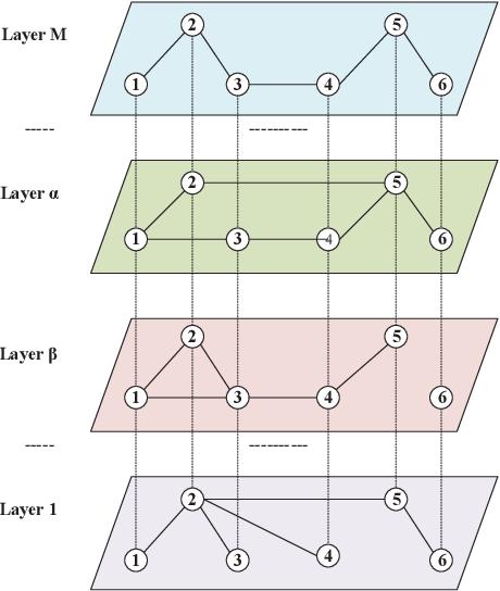 Figure 1 for Big Networks: A Survey