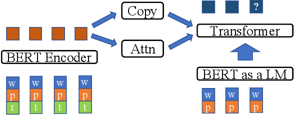 Figure 1 for Question Generation for Supporting Informational Query Intents