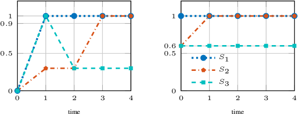 Figure 1 for Arithmetic-Geometric Mean Robustness for Control from Signal Temporal Logic Specifications