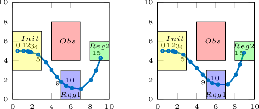 Figure 3 for Arithmetic-Geometric Mean Robustness for Control from Signal Temporal Logic Specifications