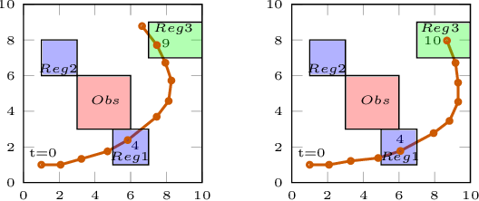 Figure 4 for Arithmetic-Geometric Mean Robustness for Control from Signal Temporal Logic Specifications