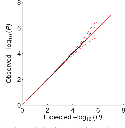 Figure 2 for A powerful and efficient set test for genetic markers that handles confounders