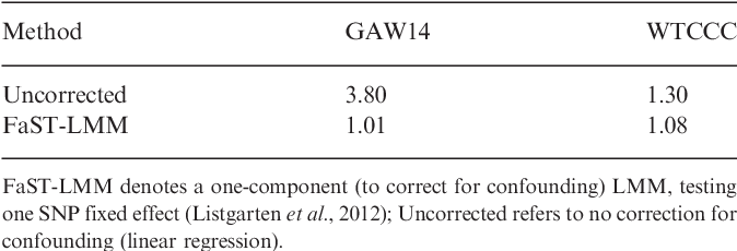 Figure 4 for A powerful and efficient set test for genetic markers that handles confounders