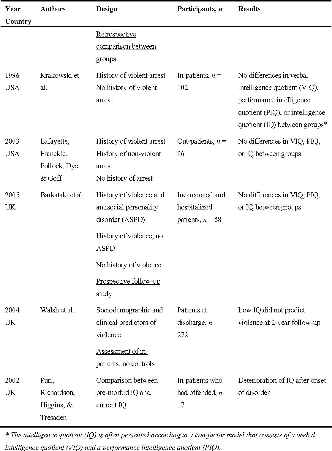 PDF] Schizophrenia and criminal offending : Risk factors and