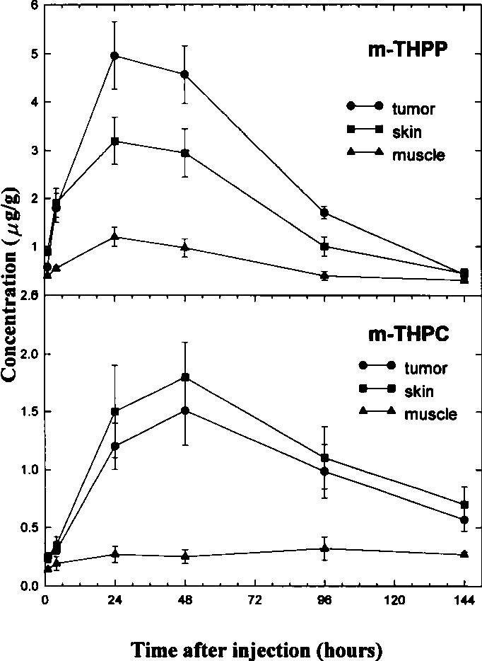 Figure 1 from Uptake, localization, and photodynamic effect