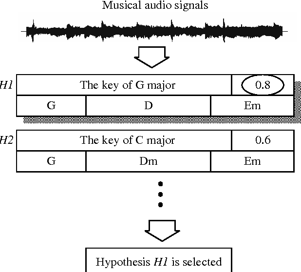 Automatic Chord Transcription With Concurrent Recognition Of Chord