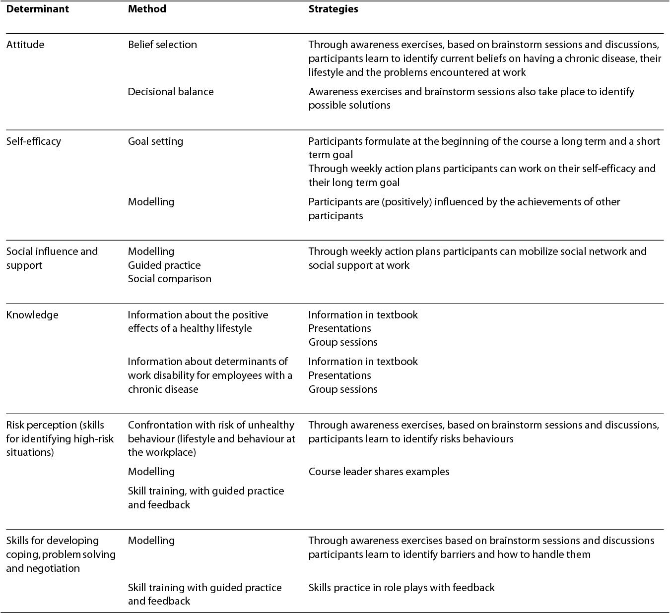 determinants of group behaviour