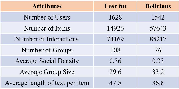 Figure 3 for Secure Artificial Intelligence of Things for Implicit Group Recommendations