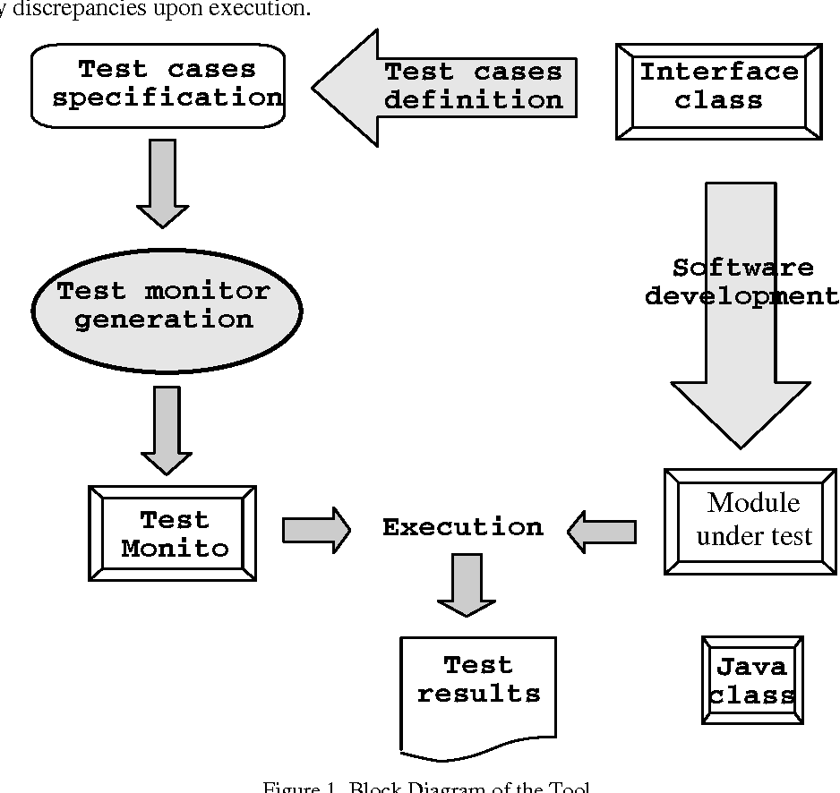 Figure 1 from Automatic testing tool for Java ADTS