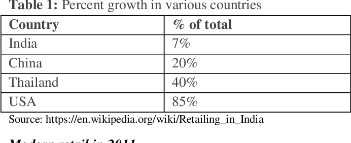Table 2 from A Journey of Growth of FDI (Foreign Direct