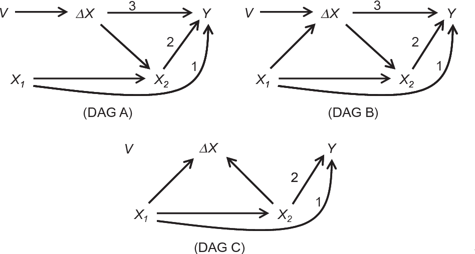 figure 1 alternative basic causal structures for dx